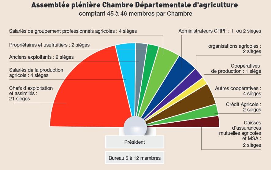 Vos élus Dordogne - Chambre d agriculture de la dordogne